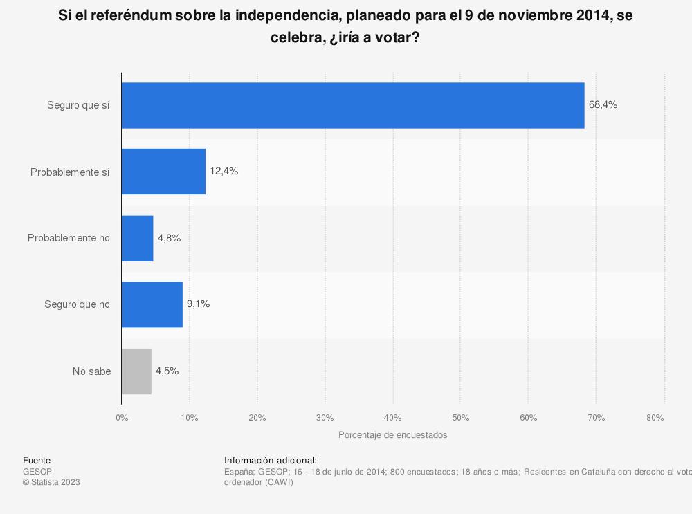 Estadística: Si el referéndum sobre la independencia, planeado para el 9 de noviembre 2014, se celebra, ¿iría a votar? | Statista