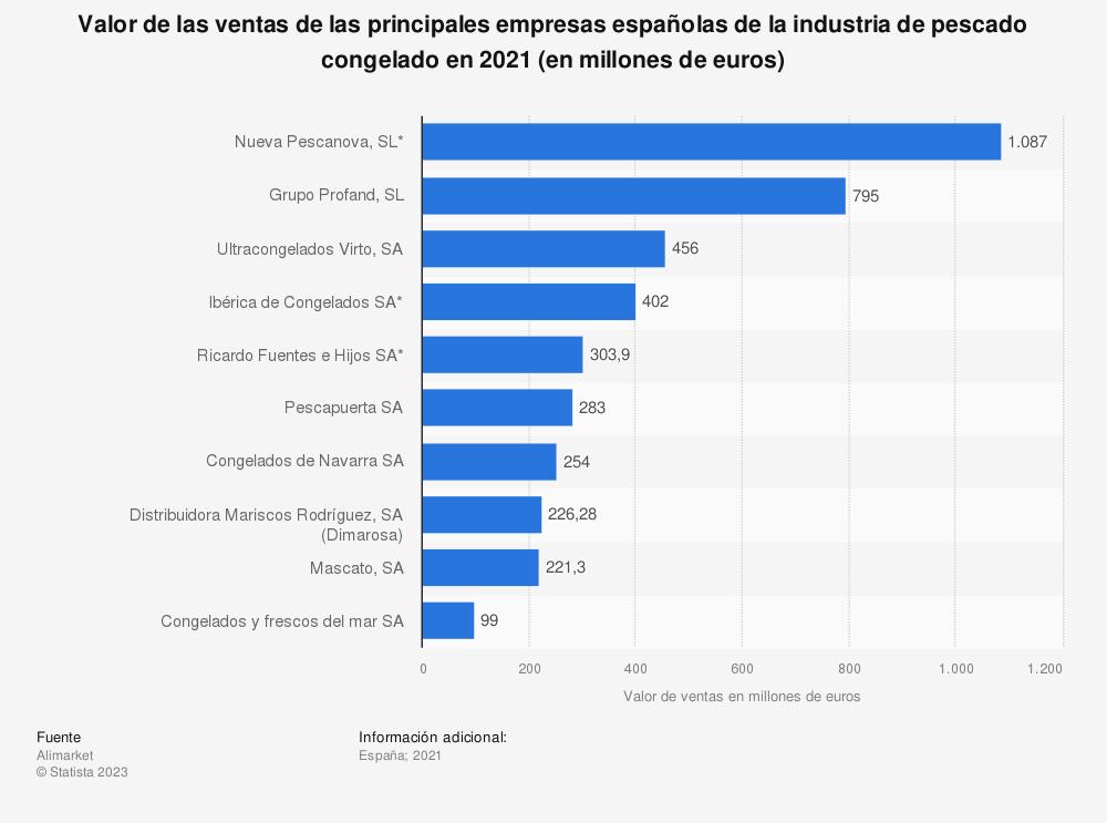 Estadística: Valor de las ventas de las principales empresas españolas de la industria de pescado congelado en 2018 (en millones de euros) | Statista