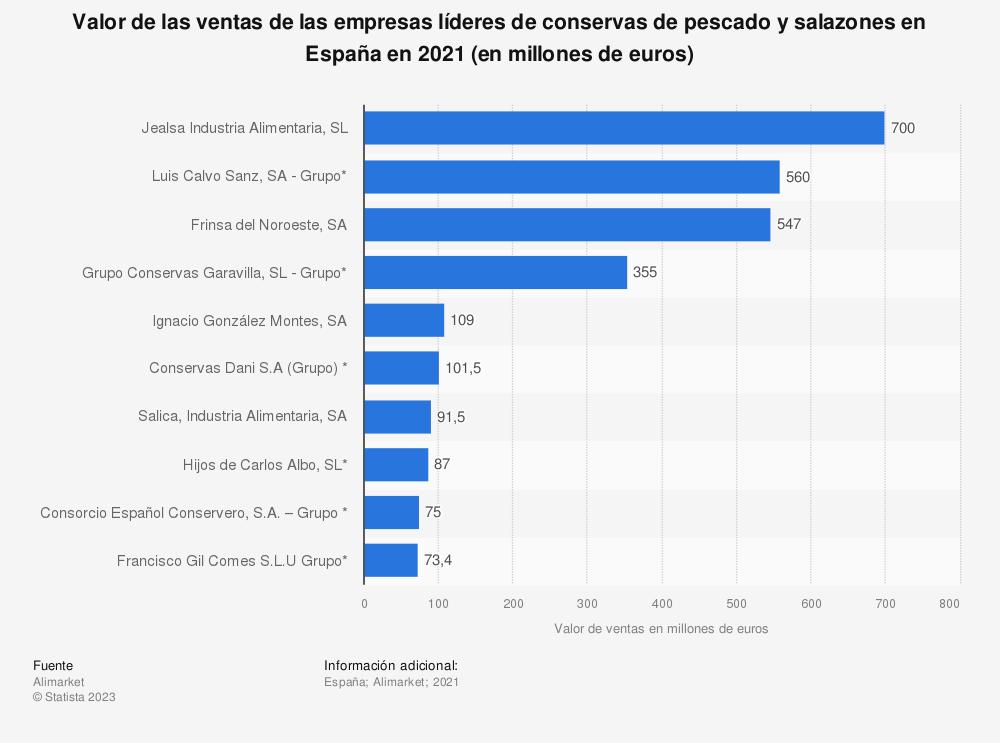 Estadística: Valor de las ventas de las empresas líderes de conservas de pescado y salazones en España en 2017 (en millones de euros) | Statista