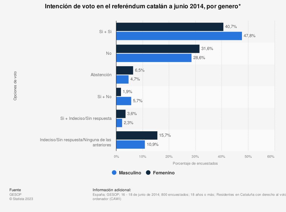 Estadística: Intención de voto en el referéndum catalán a junio 2014, por genero* | Statista