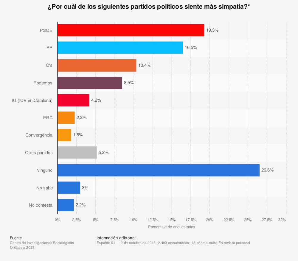 Estadística: ¿Por cuál de los siguientes partidos políticos siente más simpatía?* | Statista