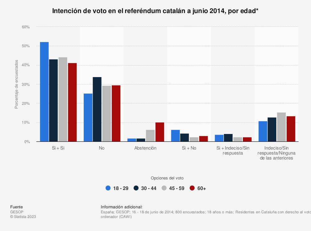 Estadística: Intención de voto en el referéndum catalán a junio 2014, por edad* | Statista