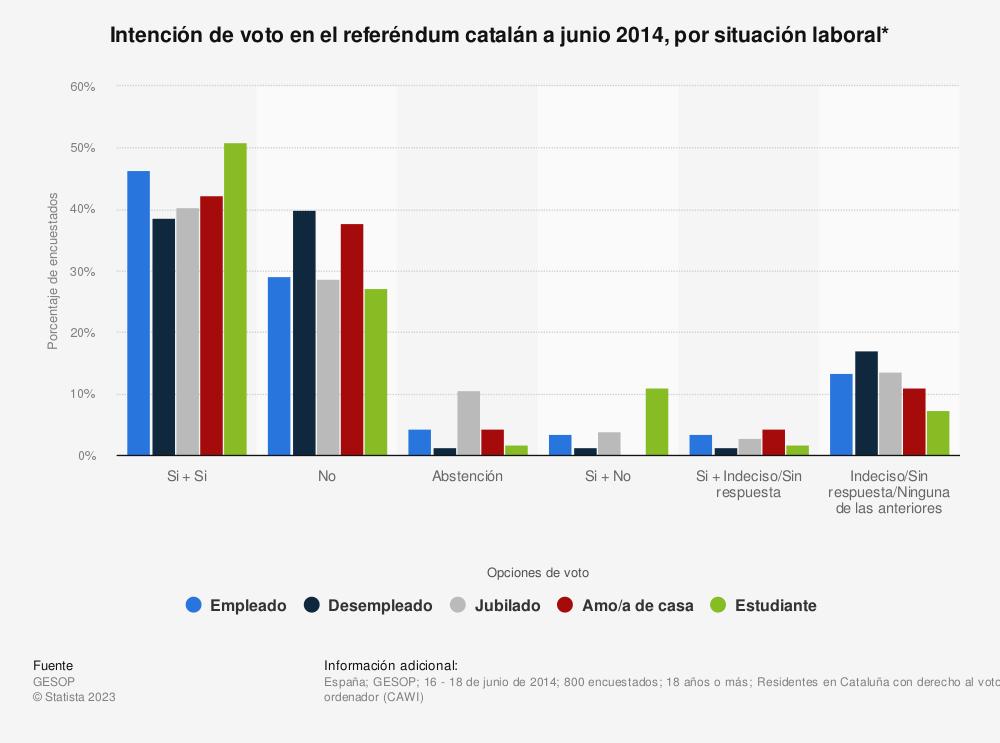 Estadística: Intención de voto en el referéndum catalán a junio 2014, por situación laboral* | Statista