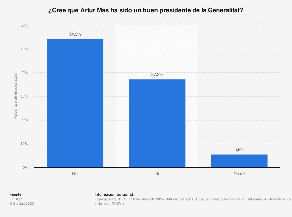 Estadística: ¿Cree que Artur Mas ha sido un buen presidente de la Generalitat? | Statista