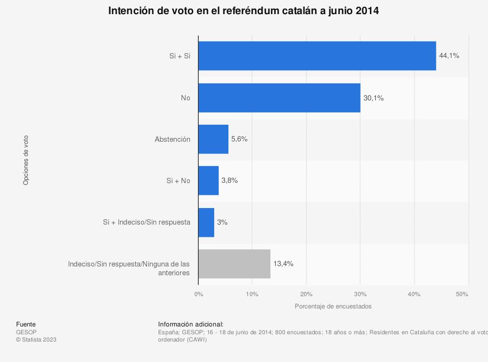 Estadística: Intención de voto en el referéndum catalán a junio 2014 | Statista