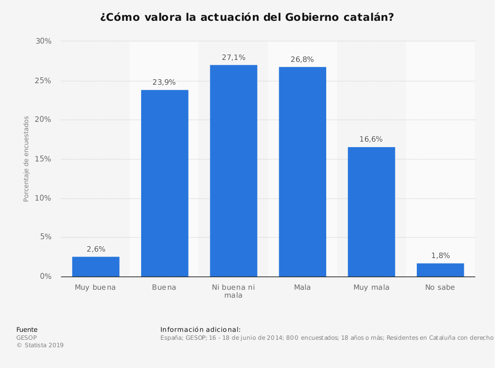 Estadística: ¿Cómo valora la actuación del Gobierno catalán? | Statista