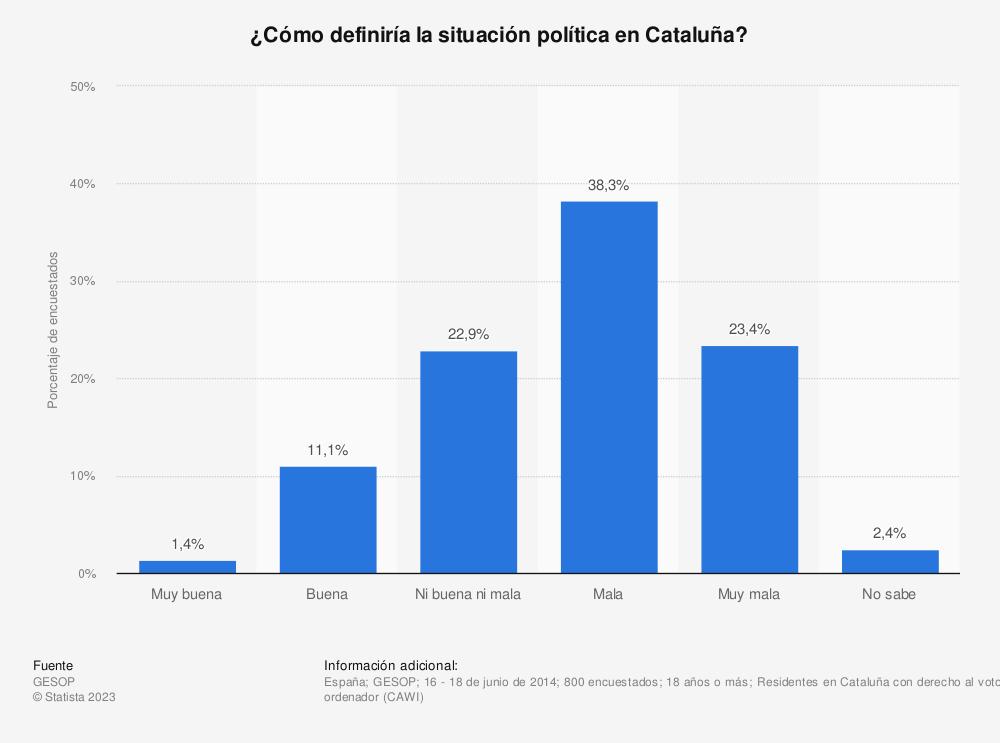 Estadística: ¿Cómo definiría la situación política en Cataluña? | Statista