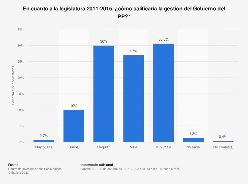 Estadística: En cuanto a la legislatura 2011-2015, ¿cómo calificaría la gestión del Gobierno del PP?* | Statista