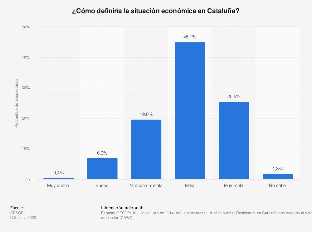 Estadística: ¿Cómo definiría la situación económica en Cataluña? | Statista
