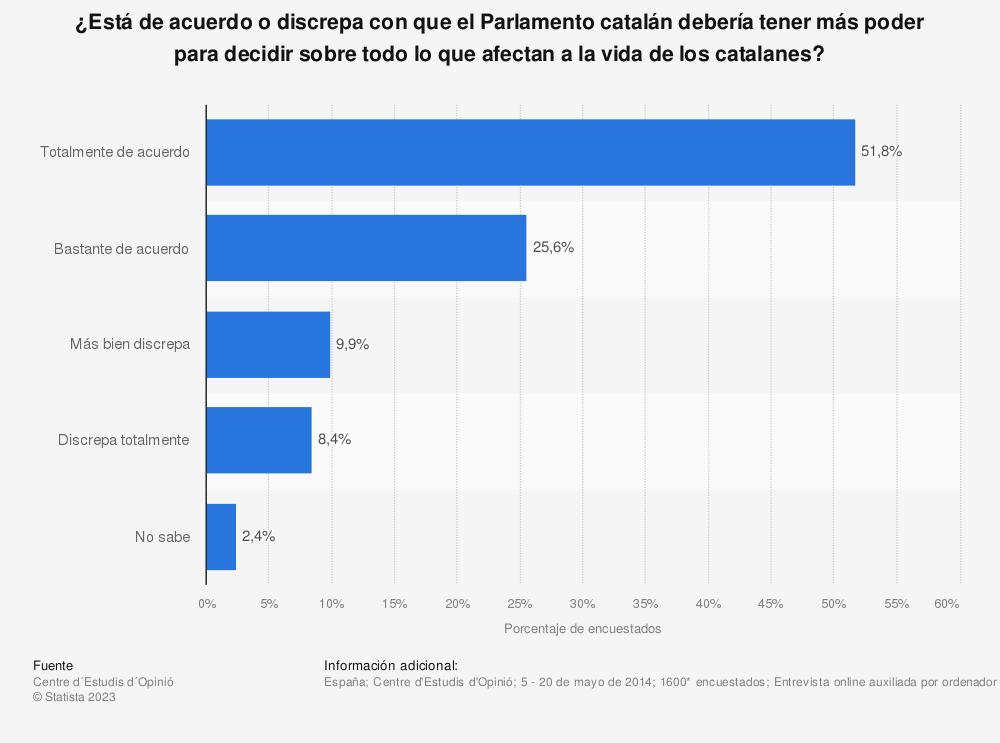 Estadística: ¿Está de acuerdo o discrepa con que el Parlamento catalán debería tener más poder para decidir sobre todo lo que afectan a la vida de los catalanes? | Statista