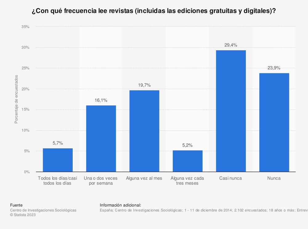 Estadística: ¿Con qué frecuencia lee revistas (incluidas las ediciones gratuitas y digitales)? | Statista