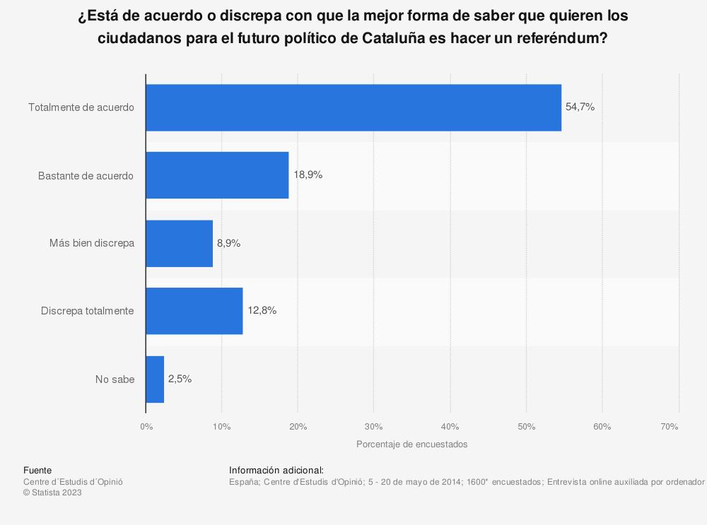 Estadística: ¿Está de acuerdo o discrepa con que la mejor forma de saber que quieren los ciudadanos para el futuro político de Cataluña es hacer un referéndum? | Statista
