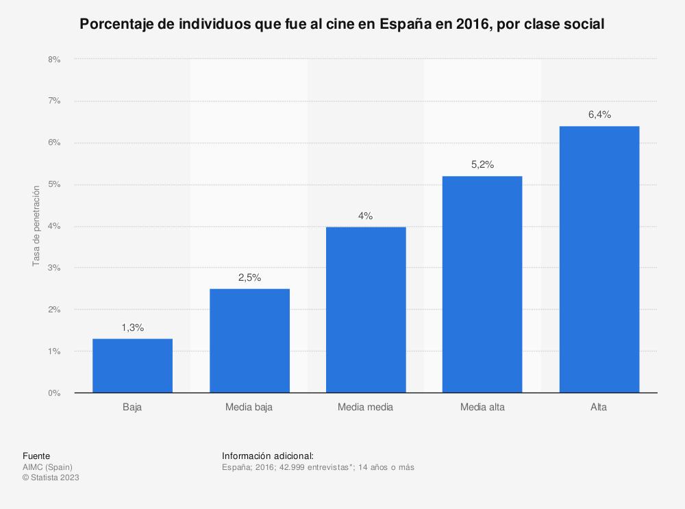 Estadística: Porcentaje de individuos que fue al cine en España en 2016, por clase social | Statista
