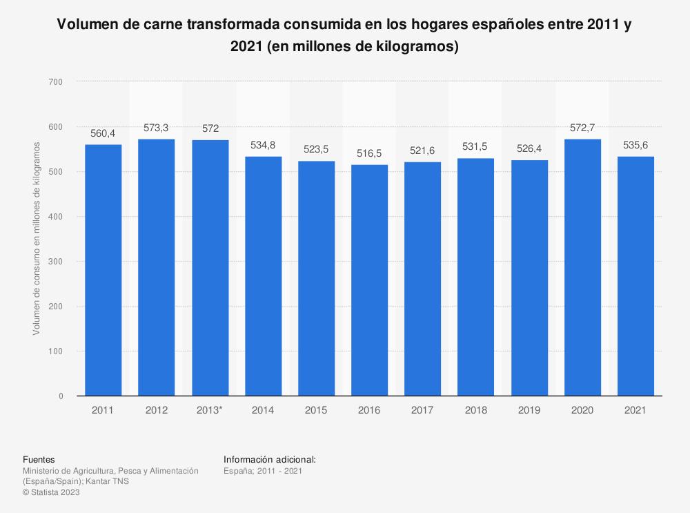 Estadística: Volumen de carne transformada consumida en los hogares españoles entre 2011 y 2018 (en millones de kilogramos) | Statista