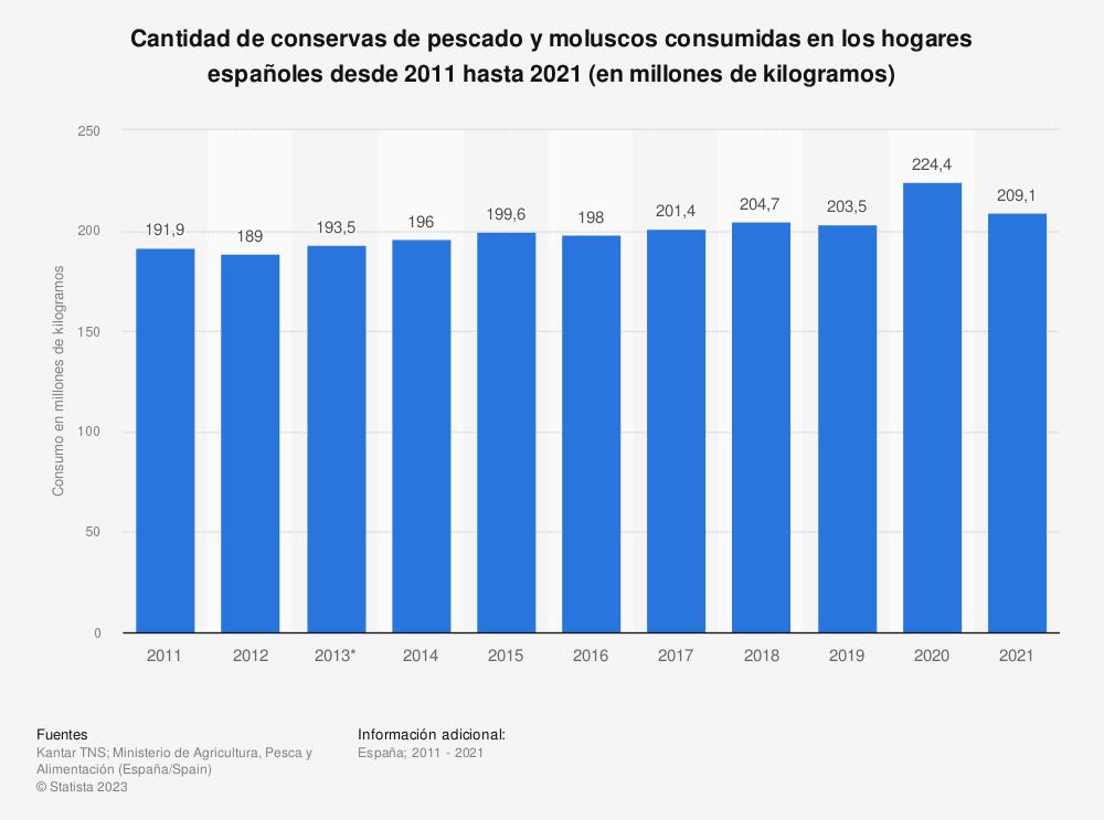 Estadística: Cantidad de conservas de pescado y moluscos consumidas en los hogares españoles desde 2011 hasta 2019 (en millones de kilogramos) | Statista