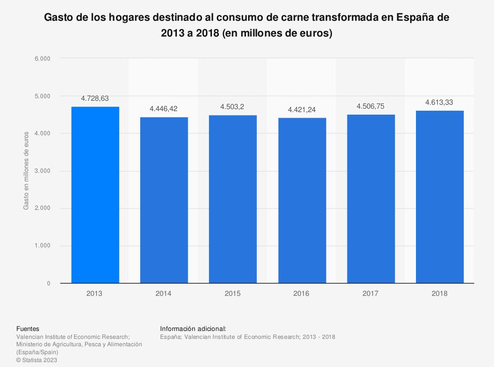 Estadística: Gasto de los hogares destinado al consumo de carne transformada en España de 2013 a 2018 (en millones de euros) | Statista