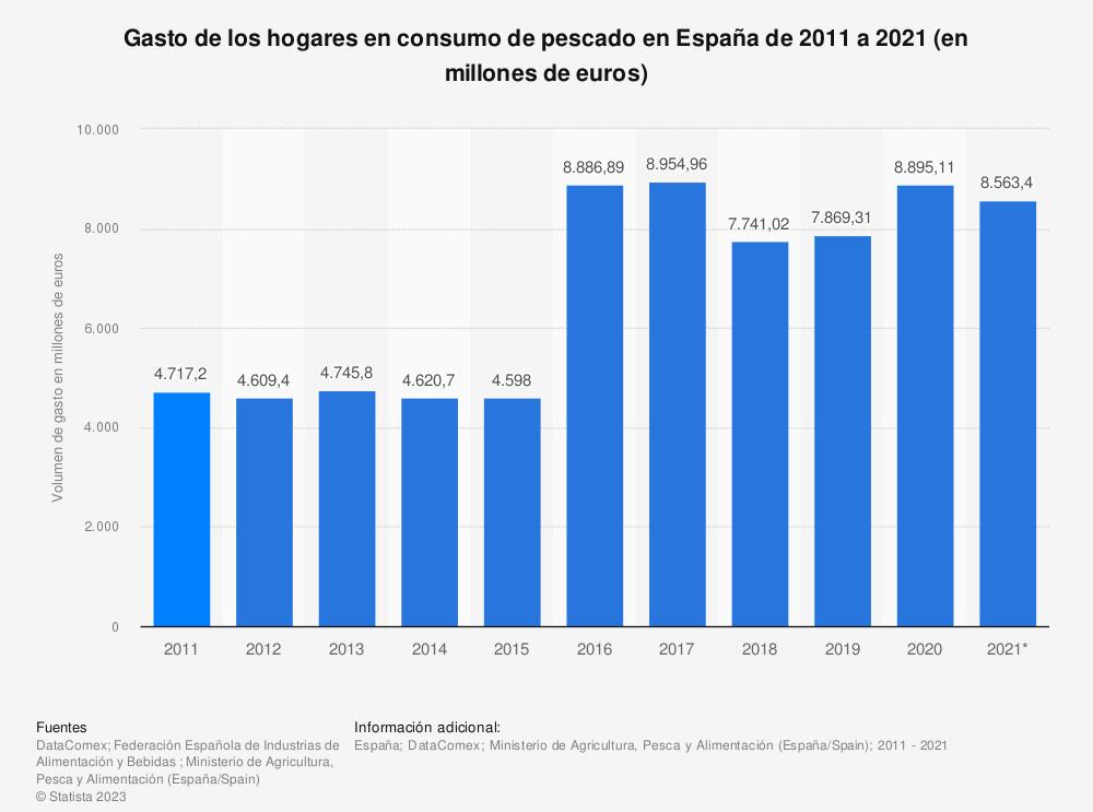 Estadística: Gasto de los hogares en consumo de pescado en España de 2011 a 2018  (en millones de euros) | Statista