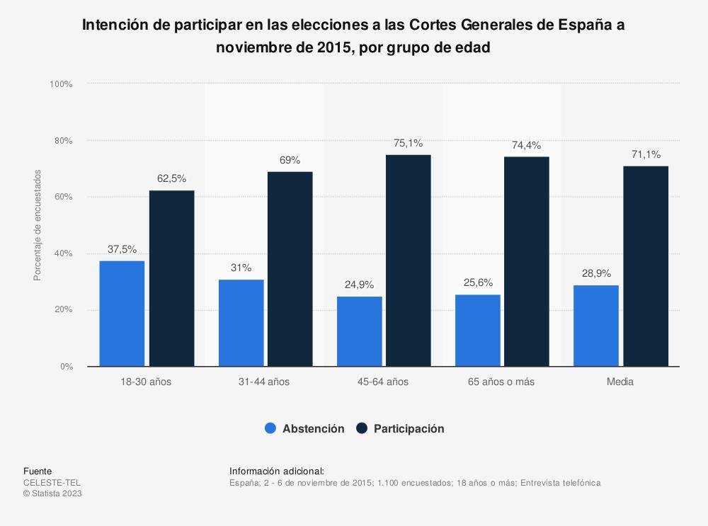Estadística: Intención de participar en las elecciones a las Cortes Generales de España a noviembre de 2015, por grupo de edad | Statista