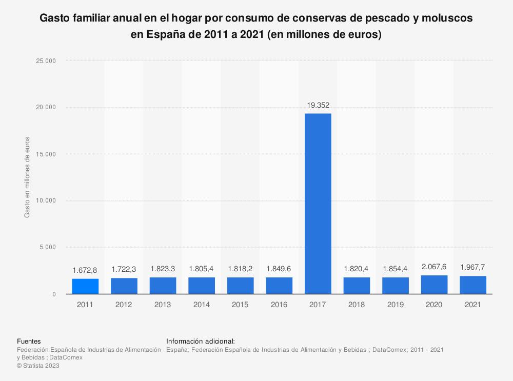 Estadística: Gasto familiar anual en el hogar por consumo de conservas de pescado y moluscos en España de 2011 a 2019 (en millones de euros) | Statista