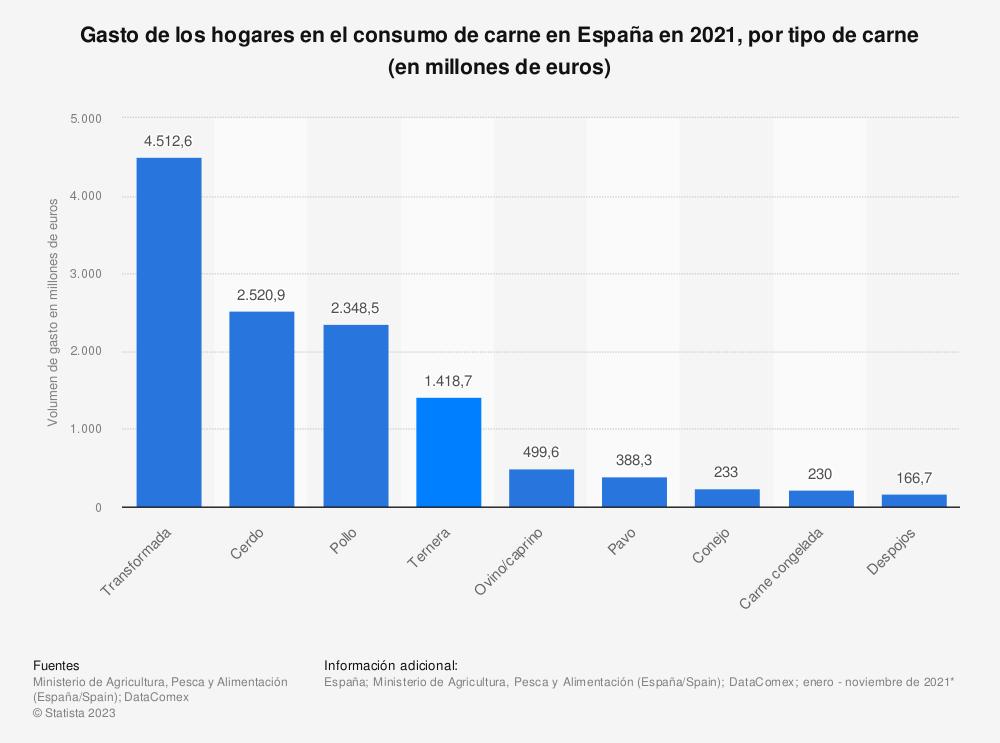 Estadística: Gasto de los hogares en el consumo de carne en España en 2018, por tipo de carne (en millones de euros) | Statista
