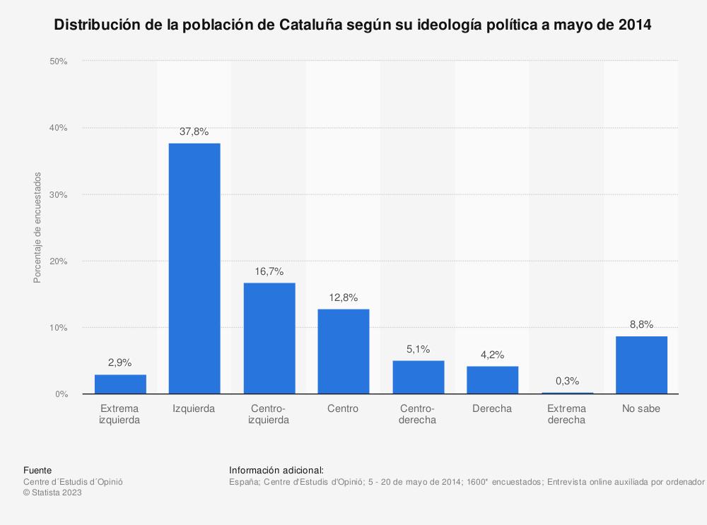 Estadística: Distribución de la población de Cataluña según su ideología política a mayo de 2014 | Statista