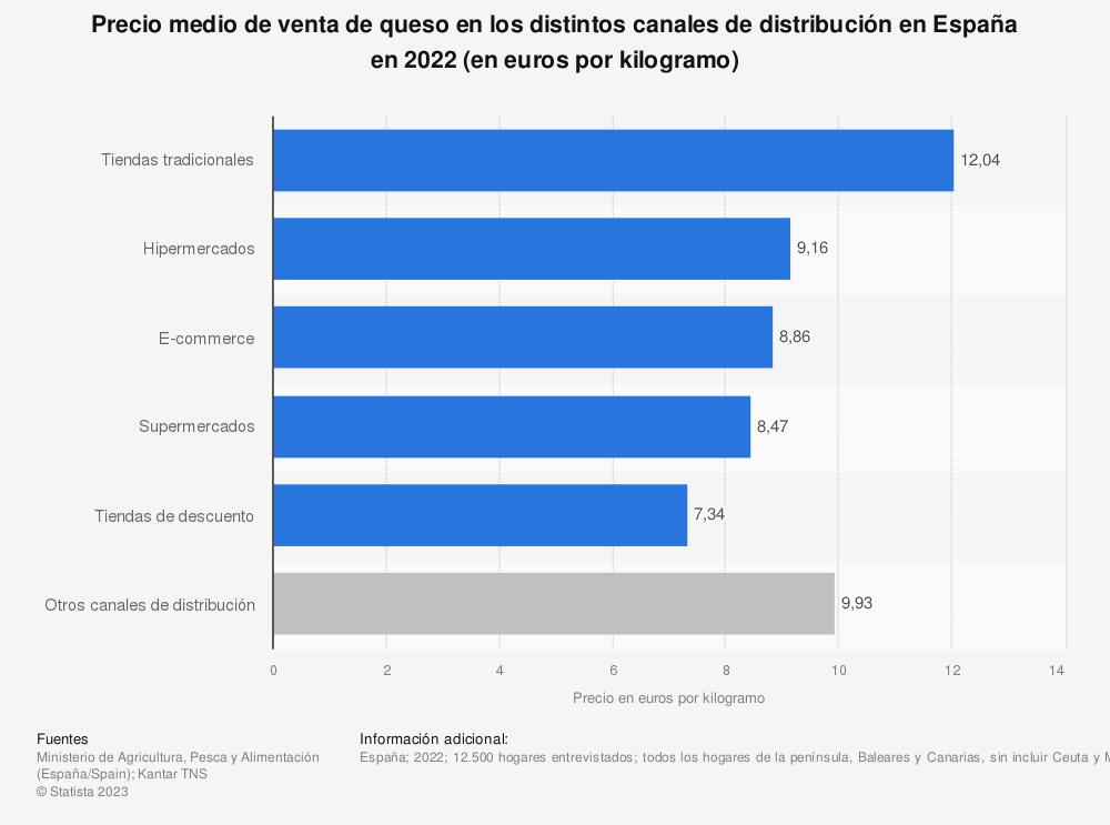 Estadística: Precio medio de venta de queso en los distintos canales de distribución en España en 2019 (en euros por kilogramo) | Statista