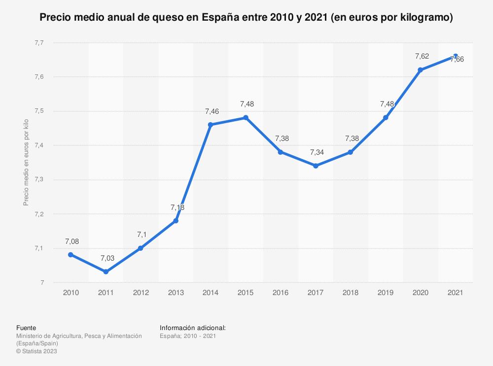 Estadística: Precio promedio anual de queso en España entre 2010 y 2018 (en euros por kilogramo) | Statista