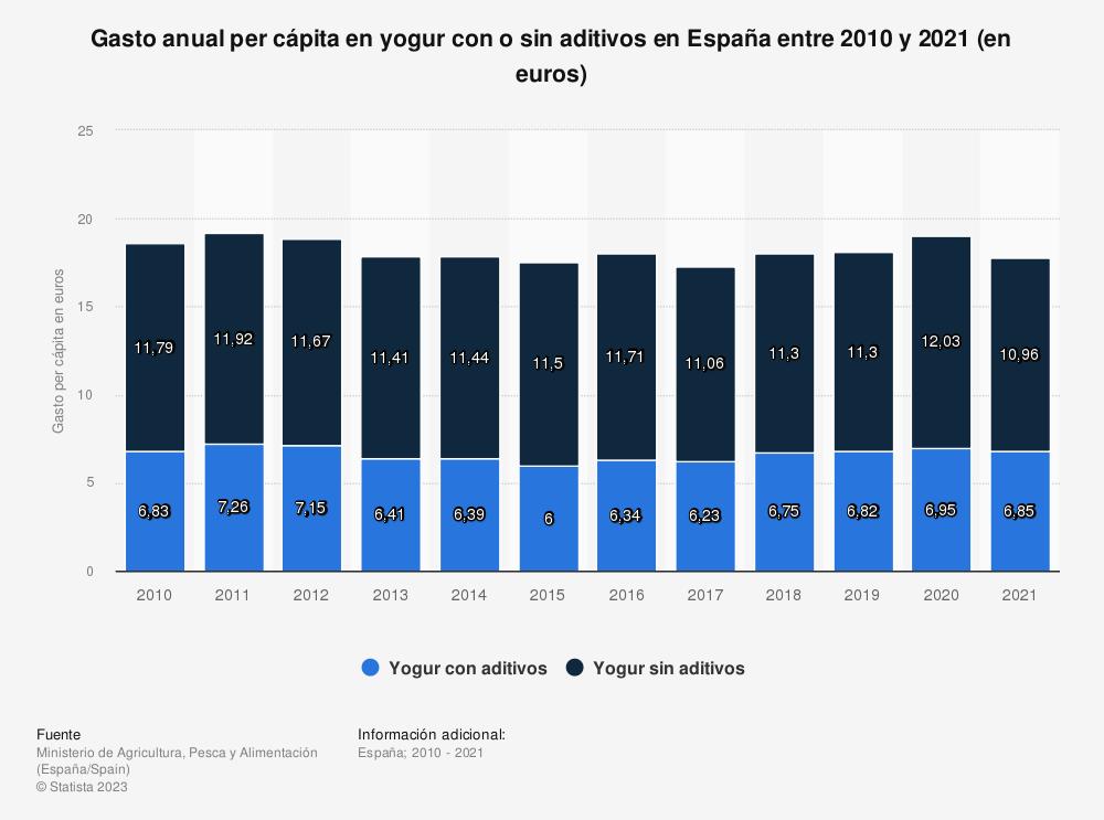 Estadística: Gasto anual per cápita en yogur con o sin aditivos en España entre 2010 y 2019 (en euros) | Statista