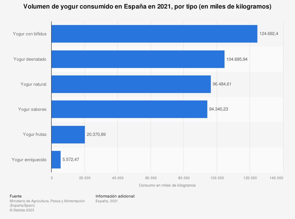 Estadística: Volumen de yogur consumido en España en 2019, por tipo (en miles de kilogramos) | Statista