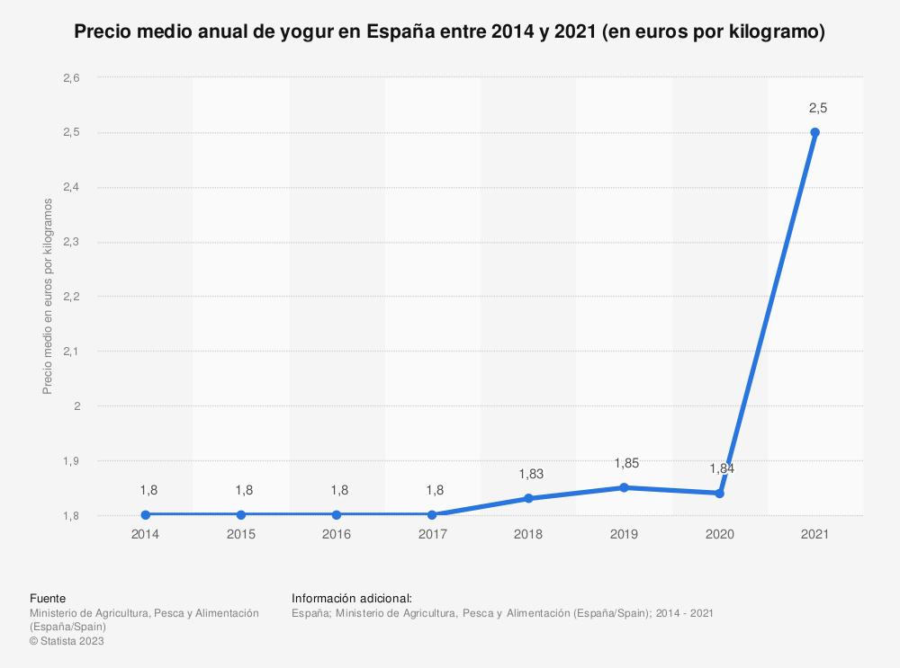 Estadística: Precio medio anual de yogur en España entre 2014 y 2019 (en euros por kilogramo) | Statista