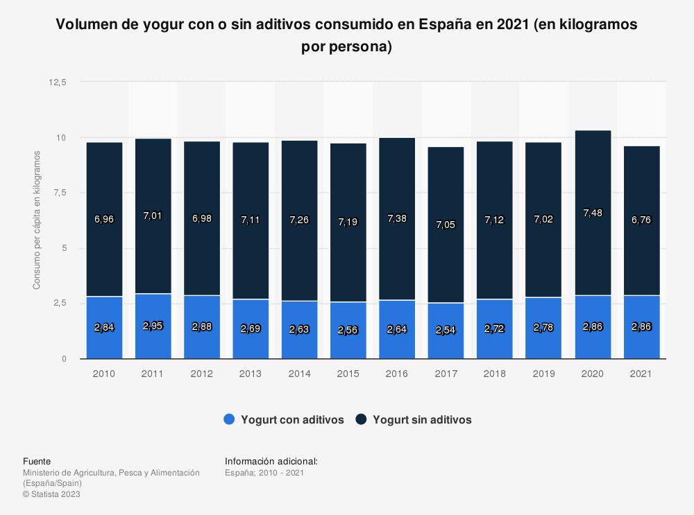 Estadística: Consumo anual per cápita de yogur con y sin aditivos en España entre 2010 y 2018 (en kilos) | Statista
