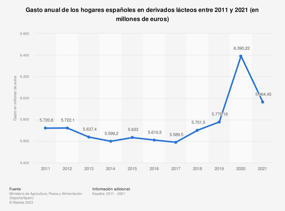 Estadística: Gasto anual de los hogares españoles en derivados lácteos entre 2011 y 2018 (en millones de euros) | Statista