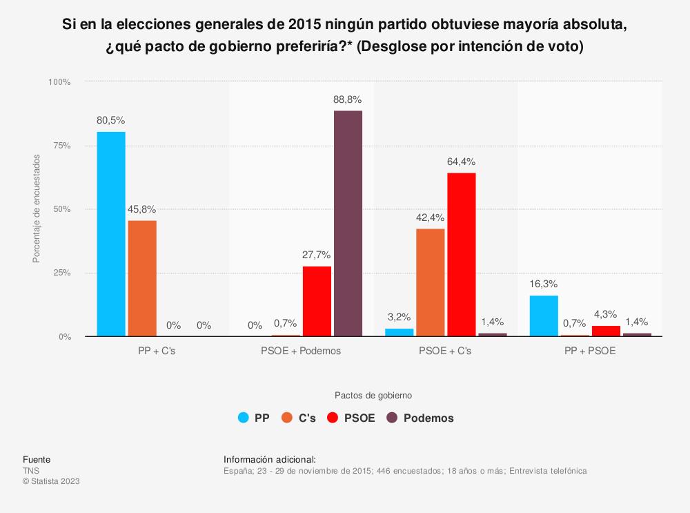 Estadística: Si en la elecciones generales de 2015 ningún partido obtuviese mayoría absoluta, ¿qué pacto de gobierno preferiría?* (Desglose por intención de voto) | Statista