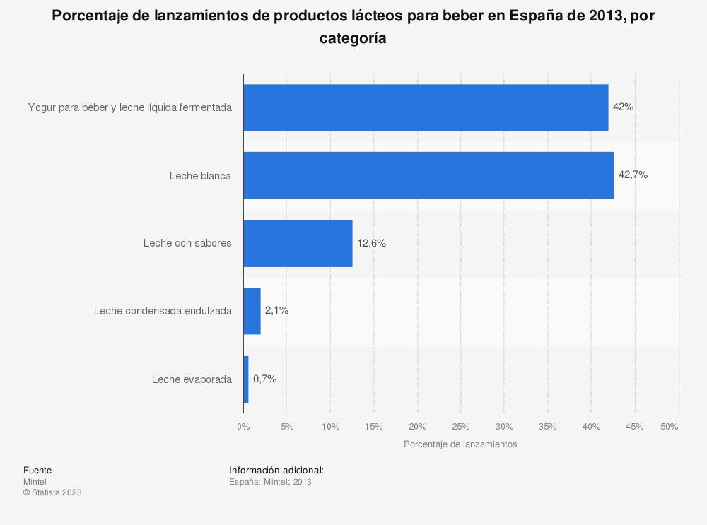 Estadística: Porcentaje de lanzamientos de productos lácteos para beber en España de 2013, por categoría | Statista