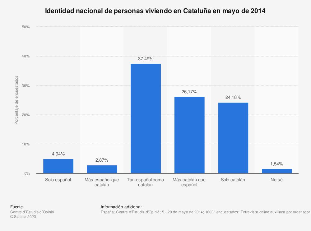 Estadística: Identidad nacional de personas viviendo en Cataluña en mayo de 2014 | Statista