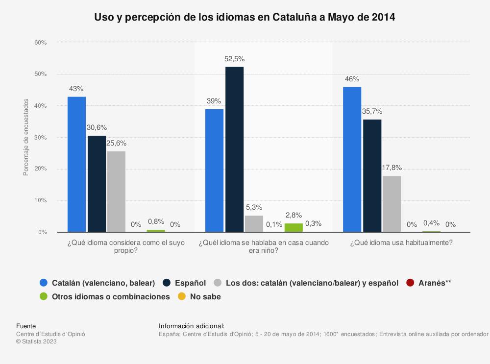 Estadística: Uso y percepción de los idiomas en Cataluña a Mayo de 2014 | Statista