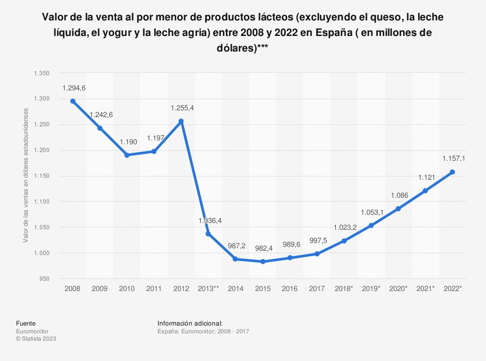 Estadística: Valor de la venta al por menor de productos lácteos (excluyendo el queso, la leche líquida, el yogur y la leche agria) entre 2008 y 2022 en España ( en millones de dólares)*** | Statista