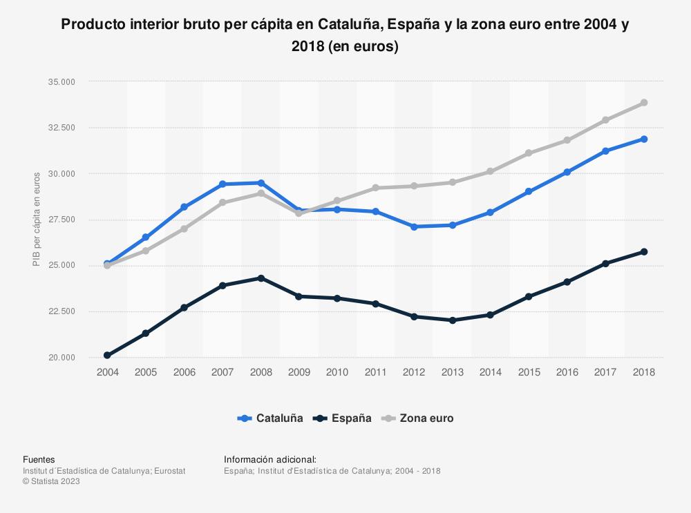 Estadística: Producto interior bruto per cápita en Cataluña, España y la zona euro entre 2004 y 2018 (en euros) | Statista