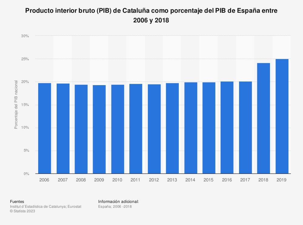 Estadística: Producto interior bruto (PIB) de Cataluña como porcentaje del PIB de España entre 2006 y 2018 | Statista