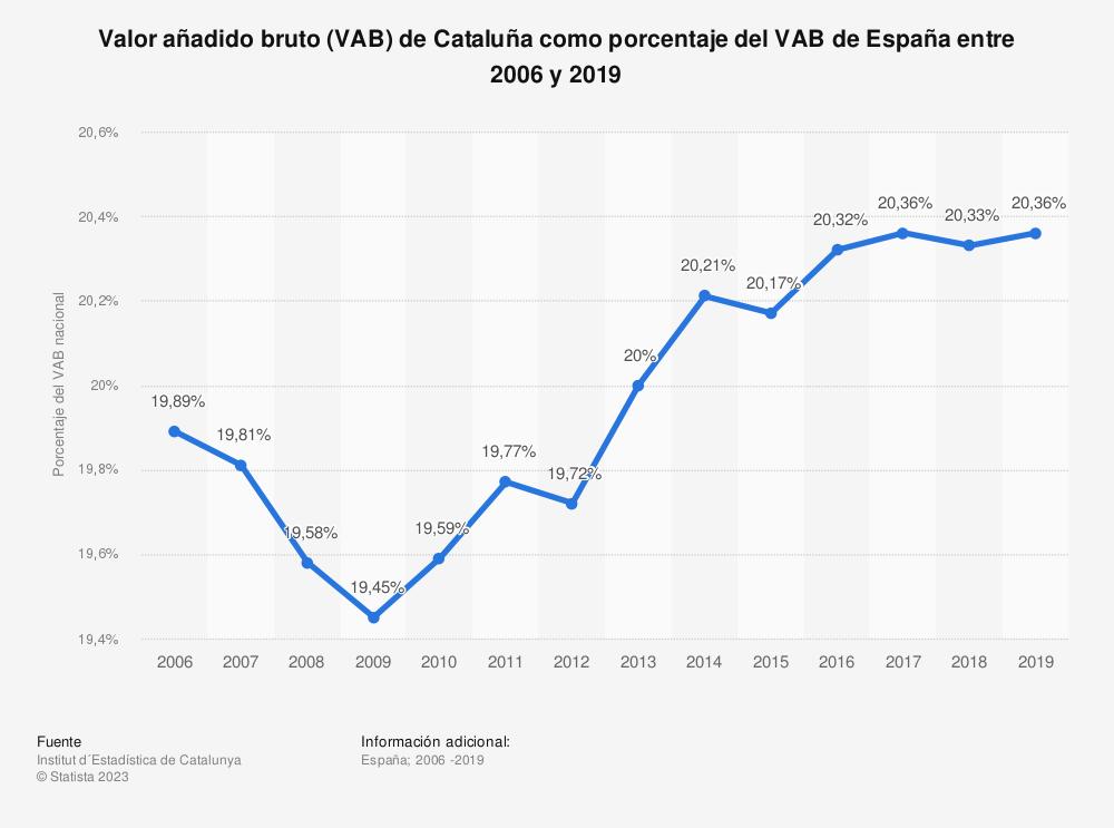 Estadística: Valor añadido bruto (VAB) de Cataluña como porcentaje del VAB de España entre 2006 y 2019 | Statista