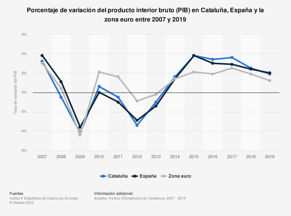 Estadística: Porcentaje de variación del producto interior bruto (PIB) en Cataluña, España y la zona euro entre 2007 y 2017 | Statista