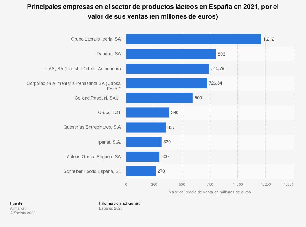 Estadística: Principales empresas en el sector de productos lácteos en España en 2018 por el valor de sus ventas (en millones de euros) | Statista