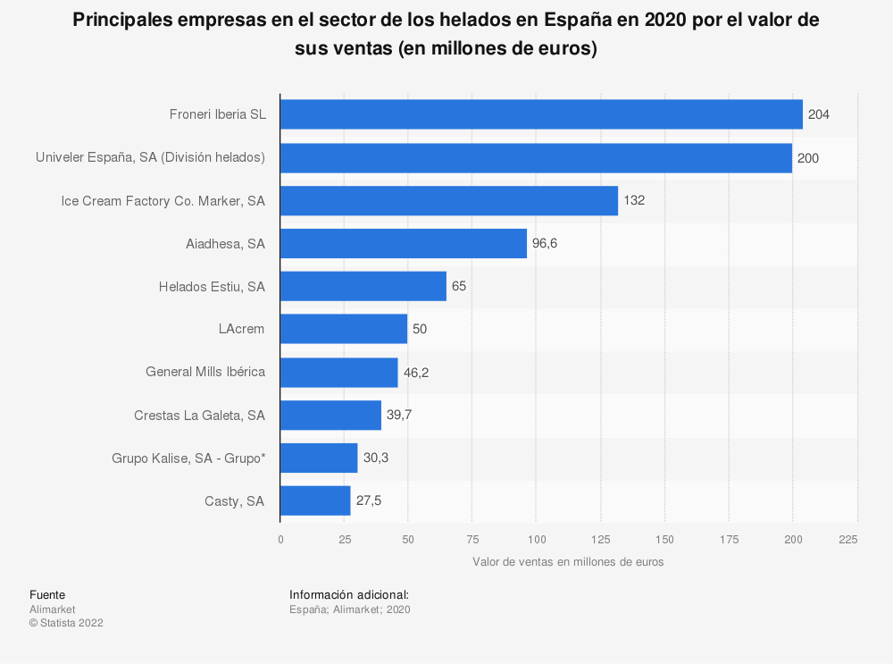 Estadística: Principales empresas en el sector de los helados en España en 2019 por el valor de sus ventas (en millones de euros) | Statista