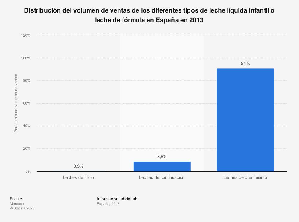 Estadística: Distribución del volumen de ventas de los diferentes tipos de leche líquida infantil o leche de fórmula en España en 2013 | Statista