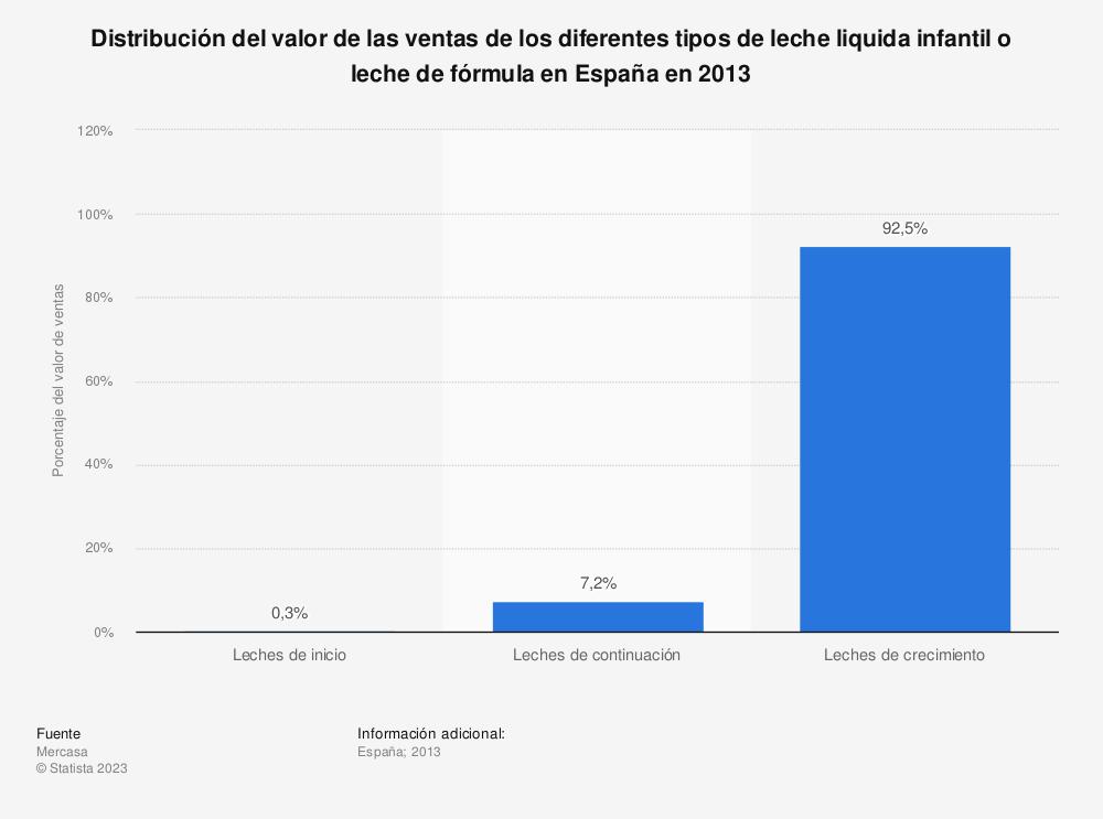 Estadística: Distribución del valor de las ventas de los diferentes tipos de leche liquida infantil o leche de fórmula en España en 2013 | Statista