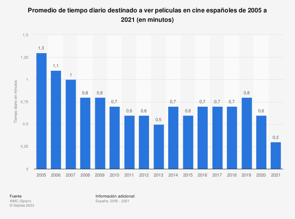 Estadística: Promedio de tiempo diario destinado a ver películas en cine españoles de 2005 a 2019 (en minutos) | Statista