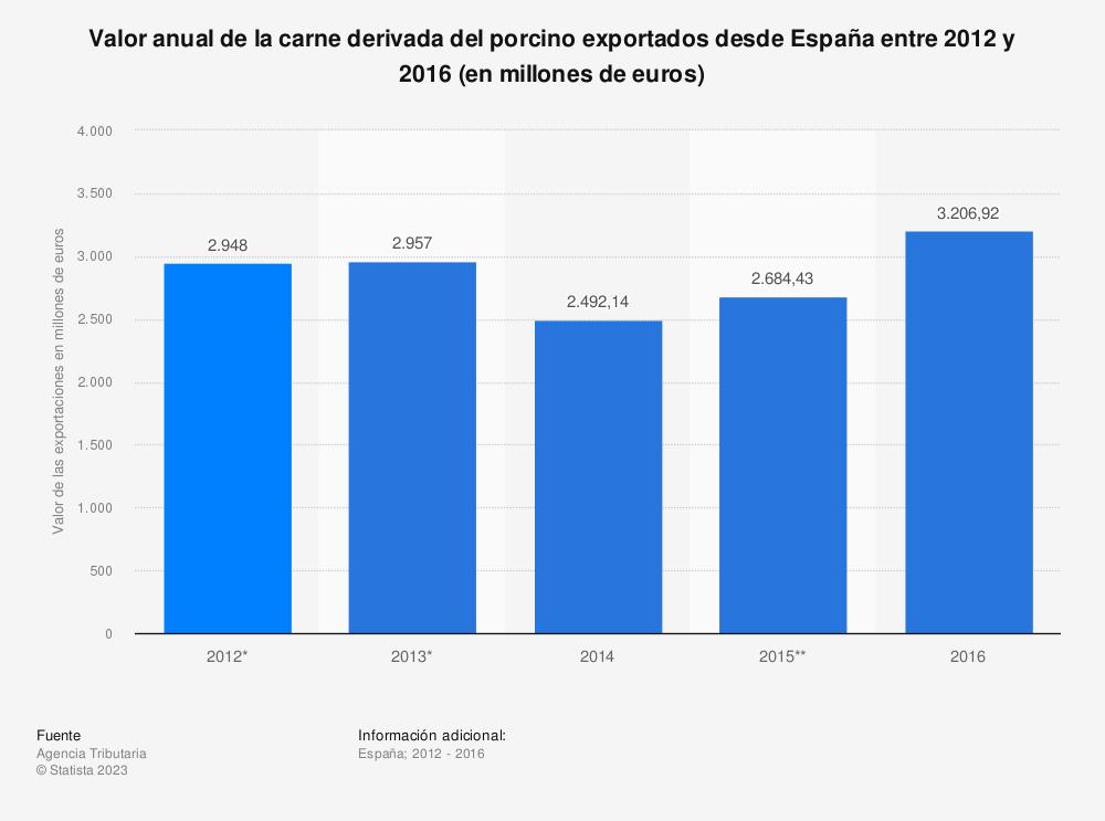 Estadística: Valor anual de la carne derivada del porcino exportados desde España entre 2012 y 2016 (en millones de euros) | Statista