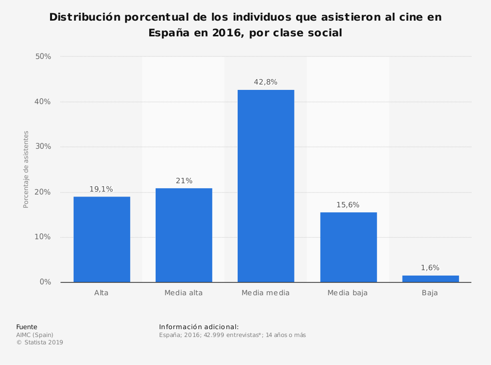 Estadística: Distribución porcentual de los individuos que asistieron al cine en España en 2016, por clase social | Statista