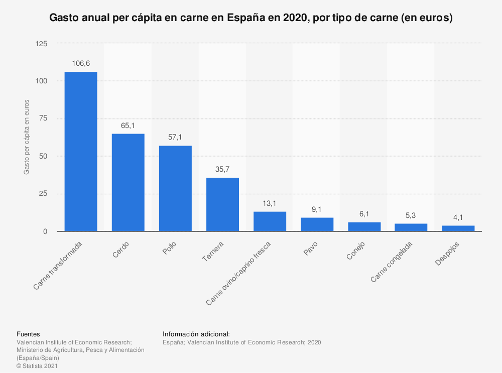 Estadística: Gasto anual per cápita en carne en España en 2017, por tipo de carne (en euros) | Statista