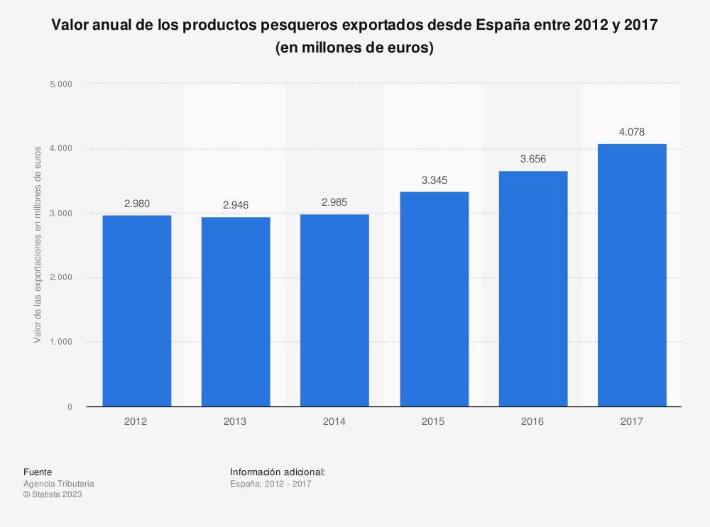 Estadística: Valor anual de los productos pesqueros exportados desde España entre 2012 y 2017 (en millones de euros) | Statista